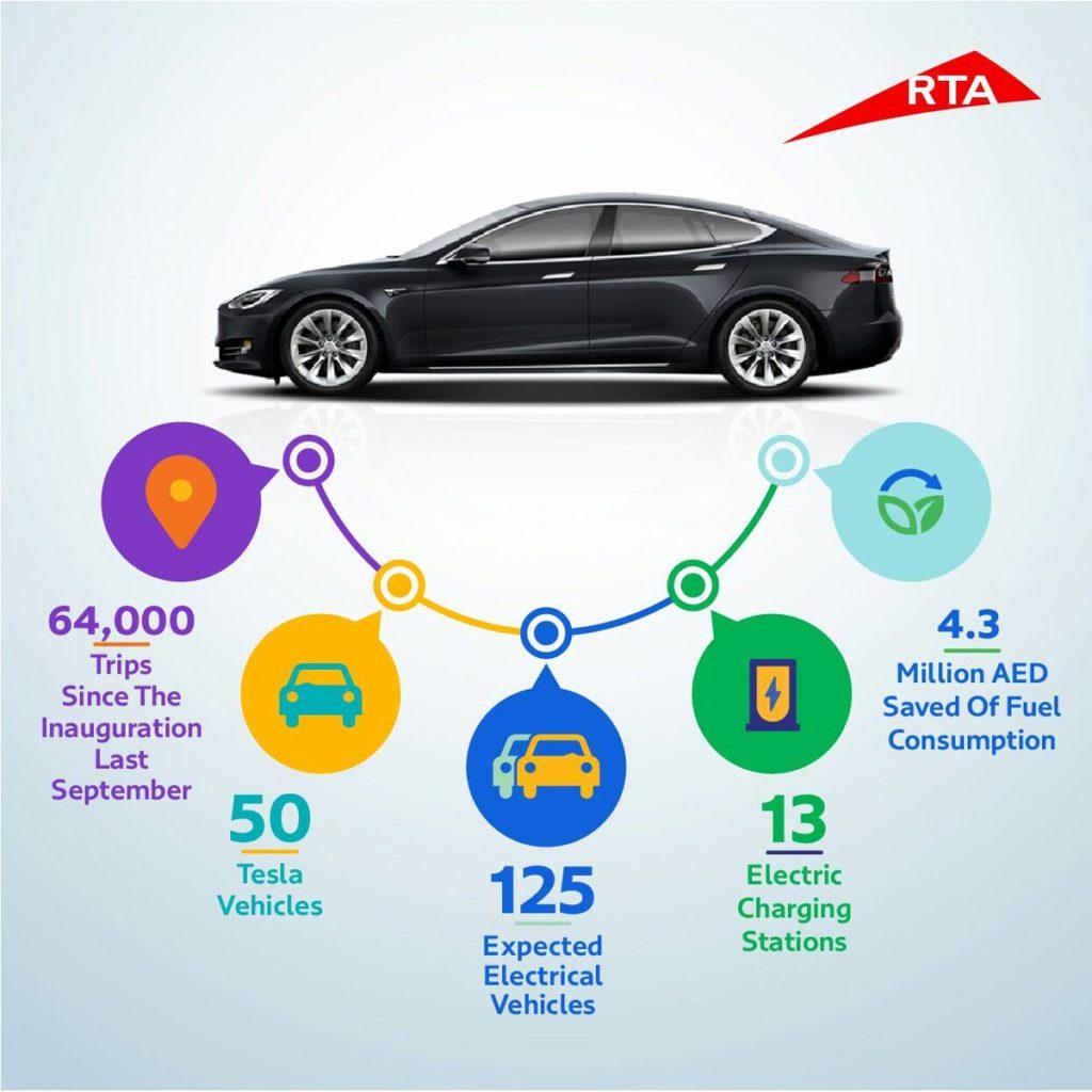 Le succès de la flotte de taxis Tesla à Dubaï