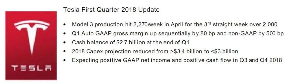 Les résultats financiers de Tesla pour le premier trimestre 2018